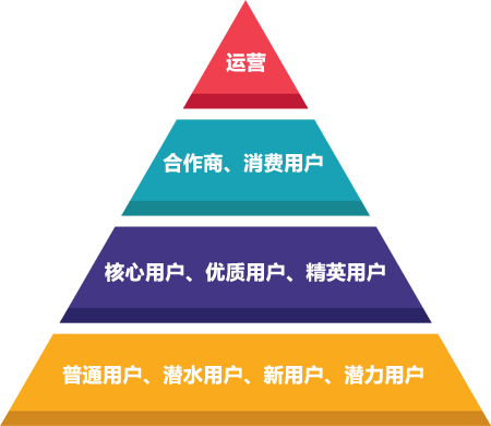 用户金字塔.png