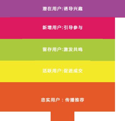 漏斗模型.png